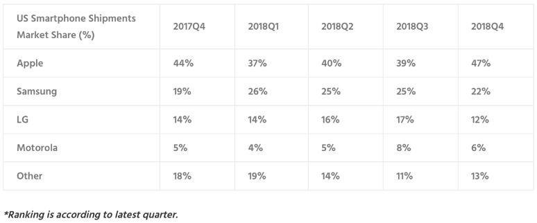 Entwicklung bei der Auslieferung von Smartphones Apple, Samsung, LG, Motorola, Andere