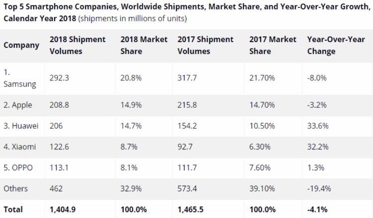 Samsung Aktie Teil 2 - Entwicklung der Top 5 Smartphone Hersteller