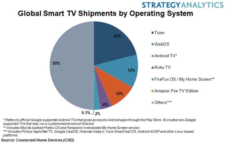 Samsung Aktie Teil 2 - Entwicklung des Marktes für Smart TV