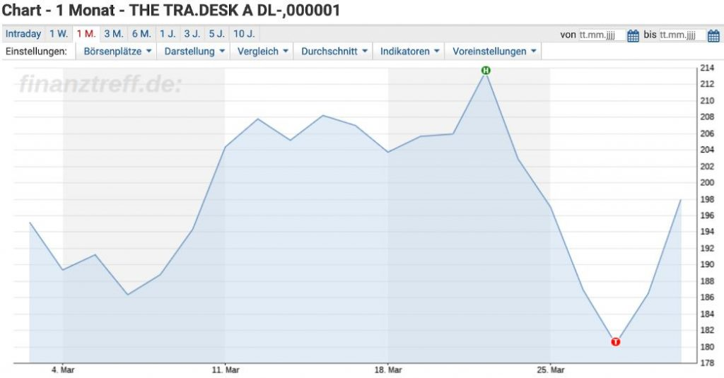 The Trade Desk China Launch - Reaktionen an der Börse visualisiert am Chart der Aktie