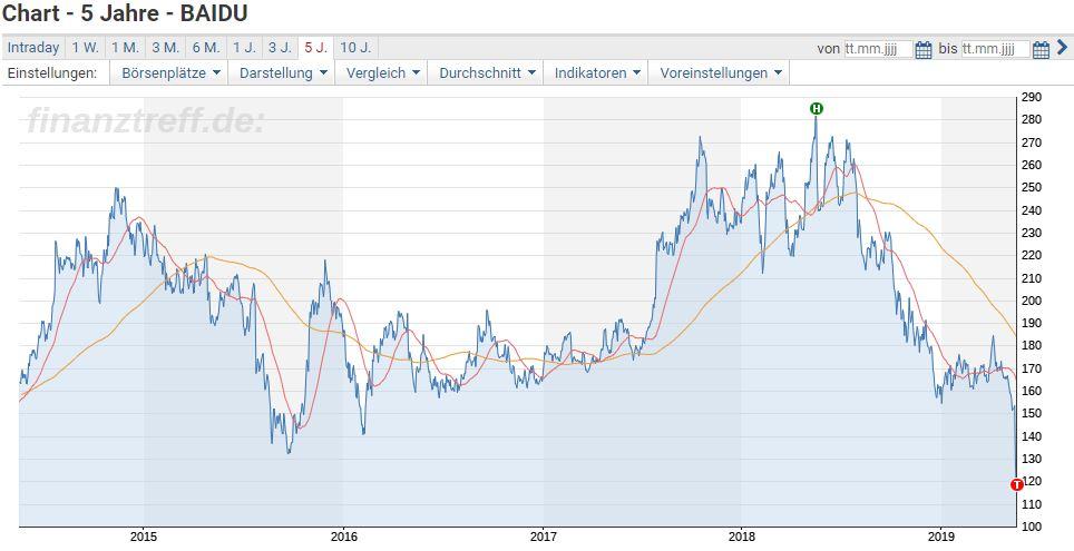 Baidu Aktie Analyse - Kursverlauf der Baidu Aktie auf Sicht der letzten 5 Jahre