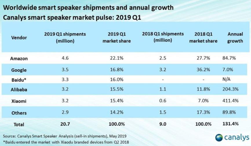 Baidu Aktie Analyse - Vergleich weltweiter Versand von smarten Lautsprechern - Baidu auf Platz 3