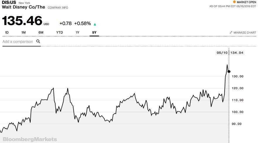 Entwicklung Kurs der Disney Aktie an der New York Stock Exchange NYSE