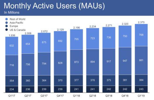 Facebook Aktie Q1 2019 – Monatliche Aktive Nutzer MAU