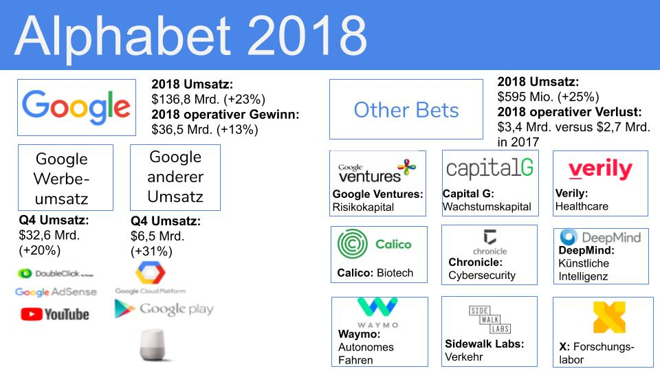 Google Cloud - Übersicht Alphabet Zusammensetzung des Unternehmens 2018