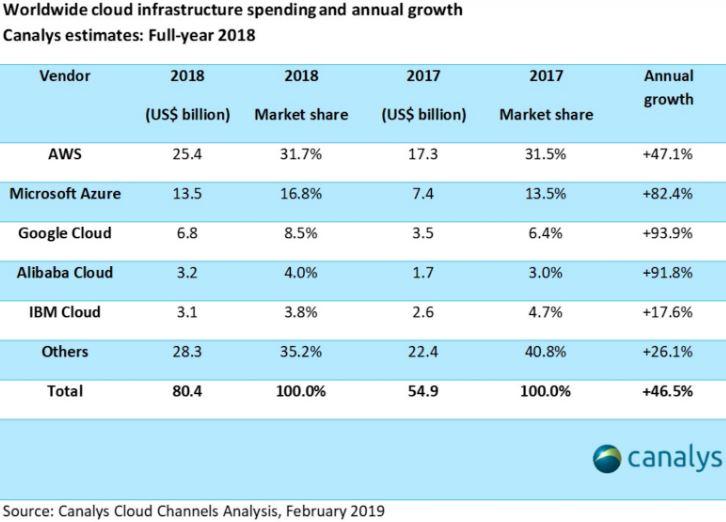 Google Cloud - Weltweite Ausgaben in Cloud Systeme - Tabelle