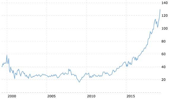 Microsoft Aktie Chart der letzten 20 Jahre