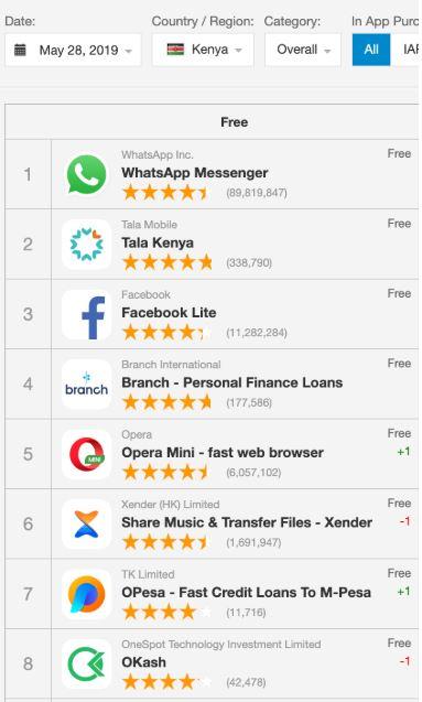Opera OKash auf Platz 8 der beliebtesten Apps im Google Playstore in Kenia