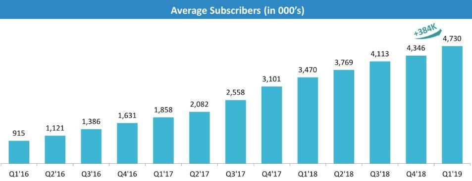 Tinder - Durchschnittliche Abonnenten der App in Millionen von Q1 2016 bis Q1 2019