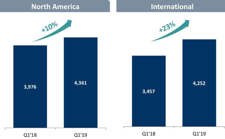 Tinder - Wachstum in Nordamerika und Wachstum International von 2018 bis 2019