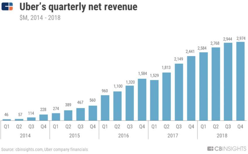 Uber Aktie - Die Umsatzzahlen steigen nicht mehr stark