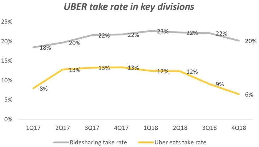 Uber Aktie - Take Rate eigener Anteil am Umsatz ist hoch