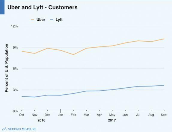 Uber und Lyft mit steigenden Kundenzahlen