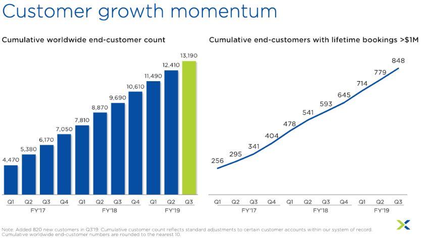 Übersicht des Kundenwachstums der vergangenen drei Geschäftsjahre ist positiv