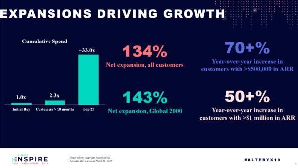 Alteryx Aktie Vorstellung Wachstumspläne auf der Inspire Konferenz
