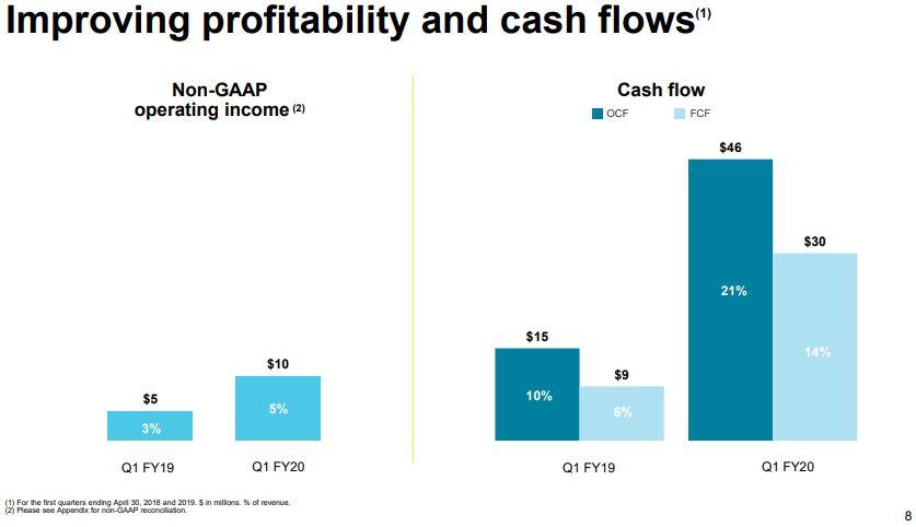 DocuSign neu im Portfolio - Steigende Profitabilität und Cash Flow