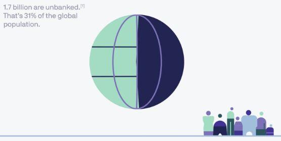 Facebook Währung Libra - Grafik beschreibt dass 1,7 Milliarden Menschen kein Konto besitzen