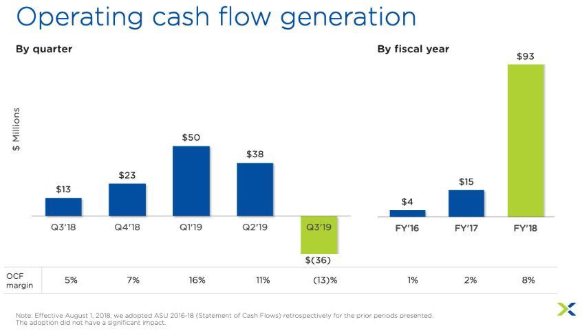Nutanix Aktie Übersicht Quartale Geschäftsjahr 2019 Q3 negativer Cash Flow