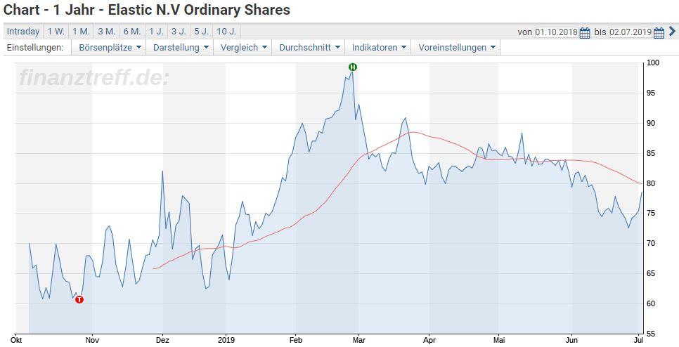 Elastic Aktienkurs seit IPO