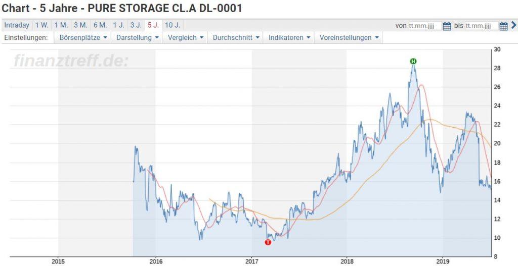 Entwicklung der Pure Storage Aktie seit IPO
