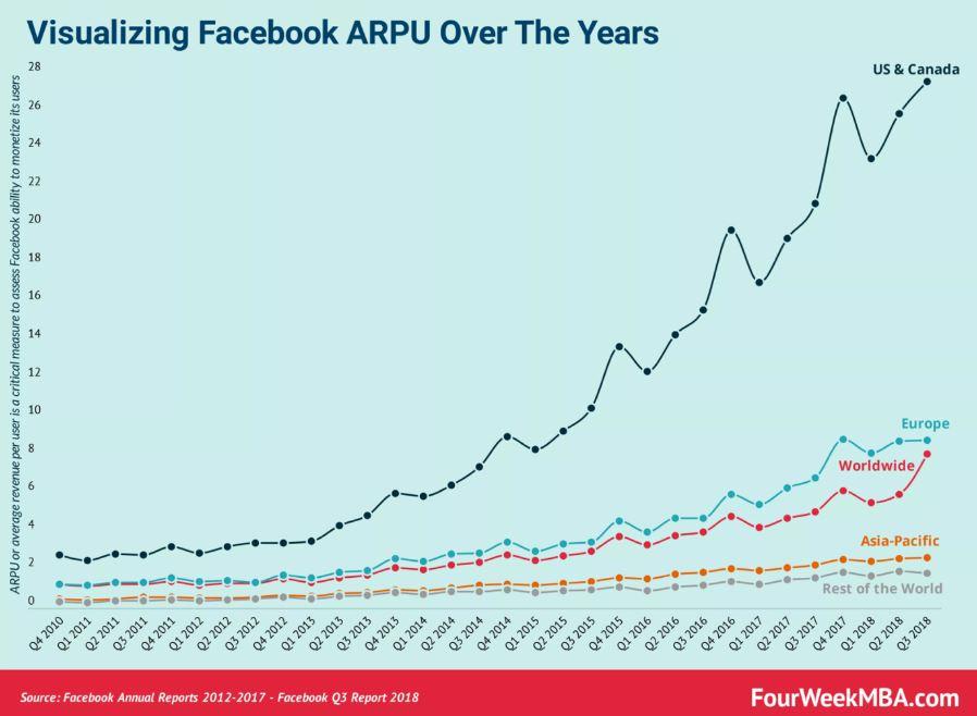 Facebook Q2 Zahlen ARPU Entwicklung über die vergangenen 9 Jahre