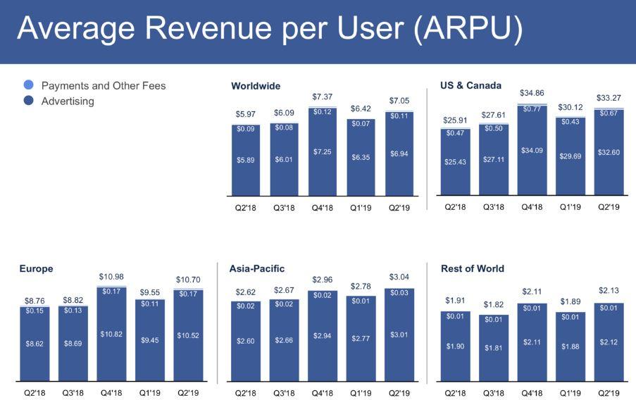 Facebook Q2 Zahlen ARPU Entwicklung