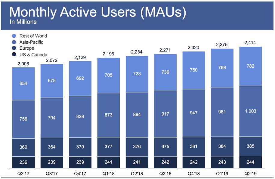Facebook Q2 Zahlen MAU Entwicklung