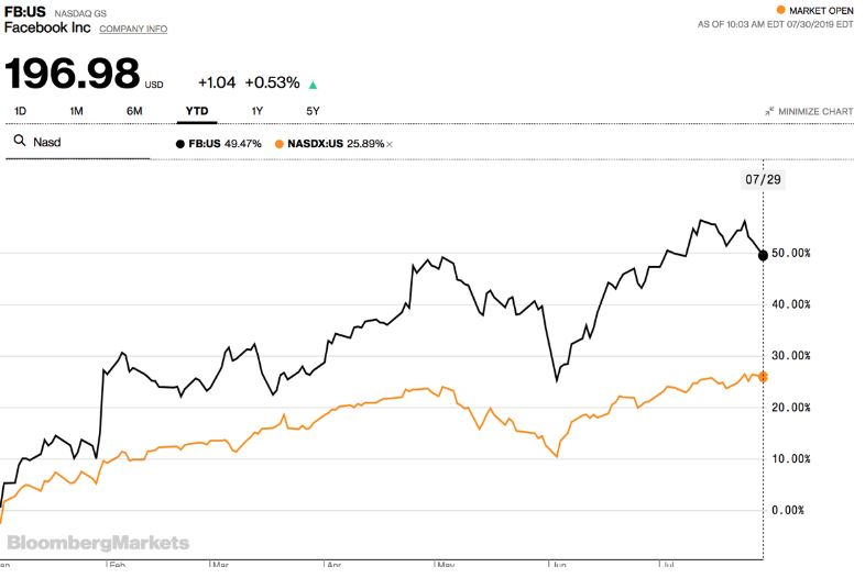 Facebook Umsatz - Verlauf Aktienkurs Facebook Aktie 2019