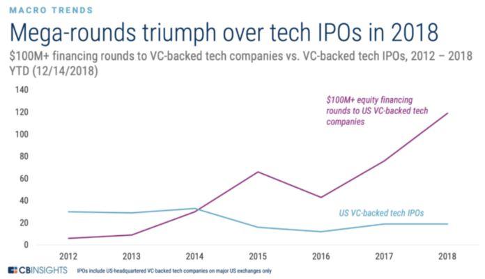 Goldman Sachs – Erfolgreiche Tech IPOs in 2018 Übersicht