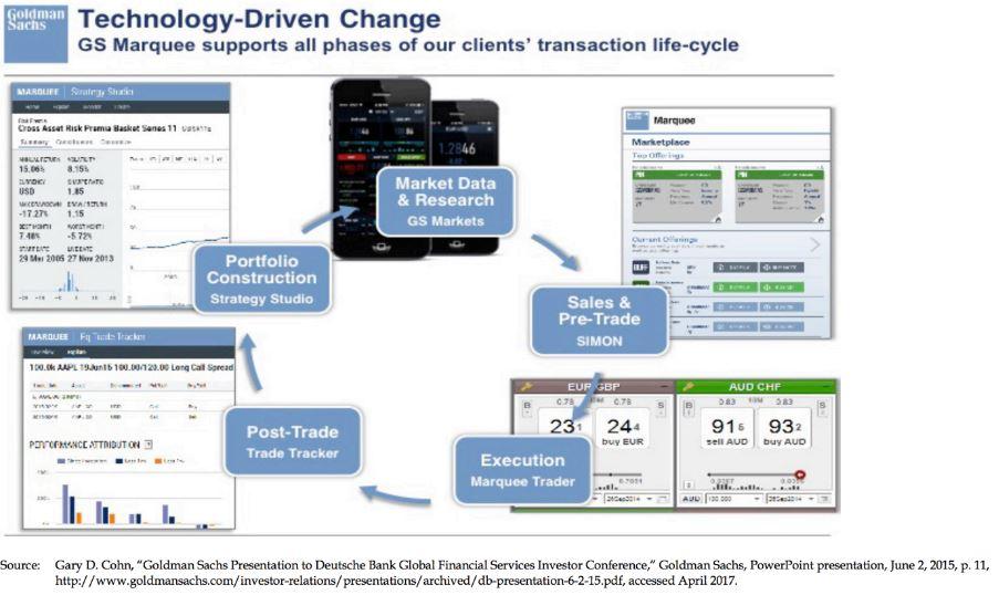 Goldman Sachs - Grafik zum Wandel der Technologien bei Goldman