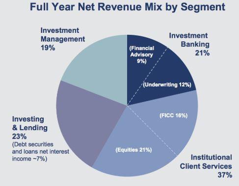 Goldman Sachs Umsatzmix im aktuellen Geschäftsjahr
