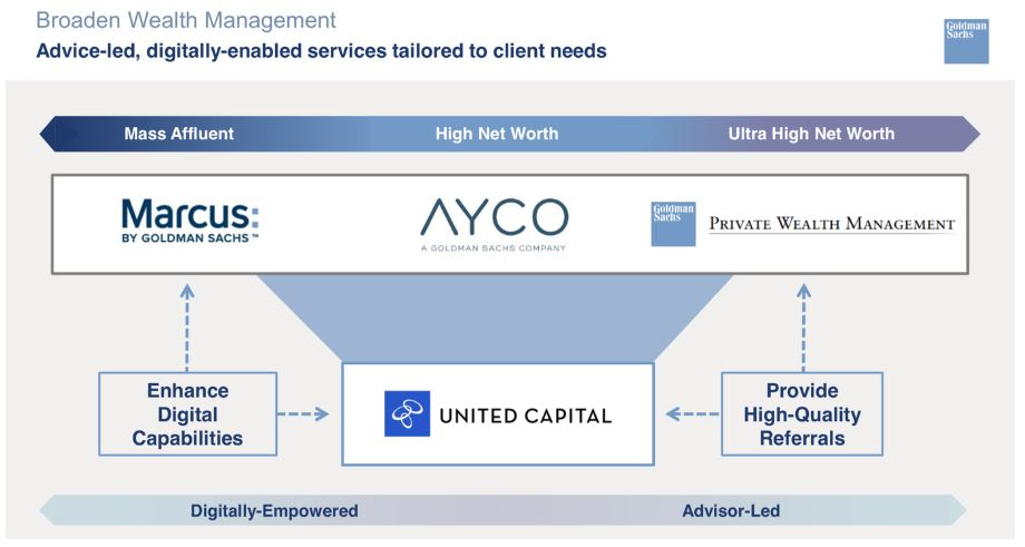 Goldman Sachs Grafik zeigt Hintergründe zum Zukauf von United Capital