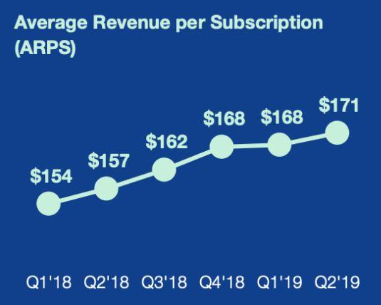 Grafik zeigt steigenden Umsatz für WIX pro verkaufter Subskription