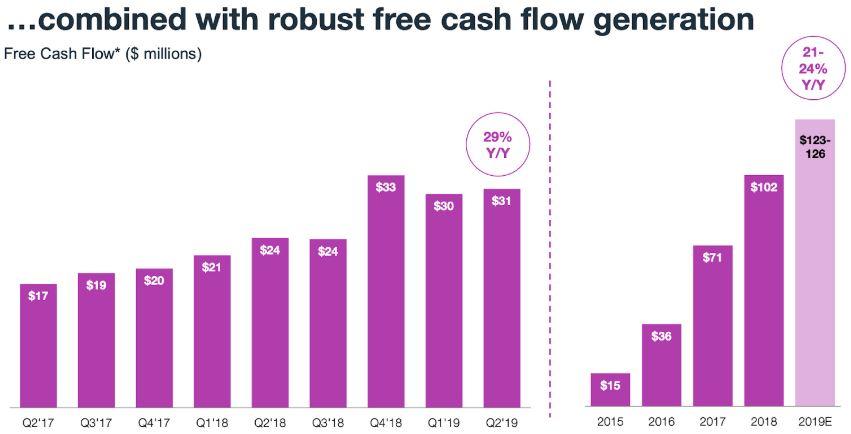 Grafik zur Entwicklung des Free Cash Flow von WIX