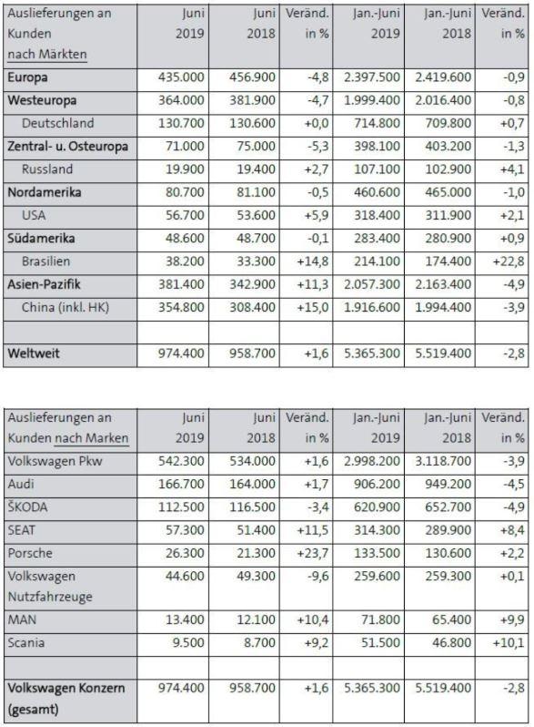 Investieren in VW Konzern - Auslieferungszahlen des VW-Konzens im 1. Halbjahr 2019