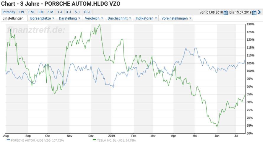 Investieren in VW Konzern - Chartvergleich Porsche Aktie und Tesla Aktie