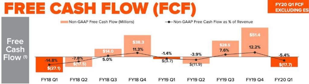 Pure Storage Aktie - Entwicklung des Free Cash Flow von Geschäftsjahr 2018 bis 2020