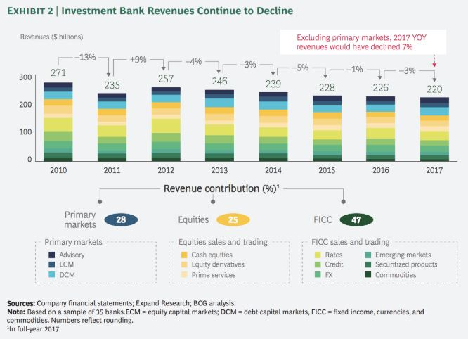 Rückgrang des Investment Banking weltweit über alle Banken