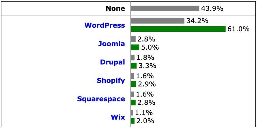 WIX Aktie - Grafik zeigt Marktanteil von WIX im Vergleich zu WordPress und anderen Content Management Systemen