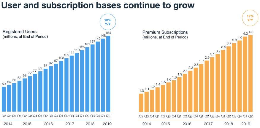 WIX Aktie - Grafik zeigt steigende Entwicklung der Nutzerzahlen