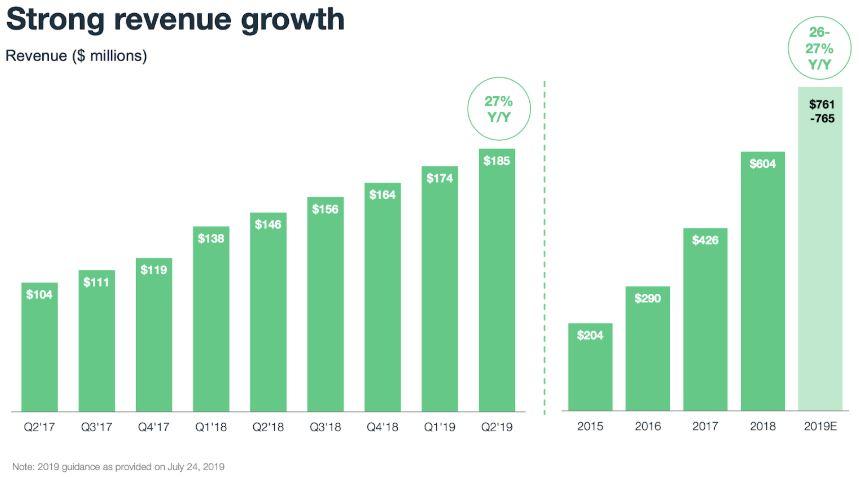 WIX Aktie - Starkes Umsatzwachstum im letzten Quartal - Grafik