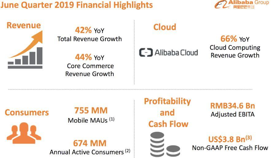 Alibaba Aktie Q1 FY20 - Überblick der Quartalsergebnisse
