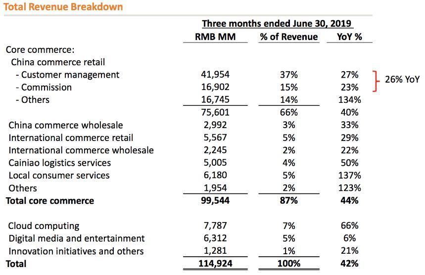 Alibaba Aktie Q1 FY20 - Grafik zeigt Umsätze im Überblick