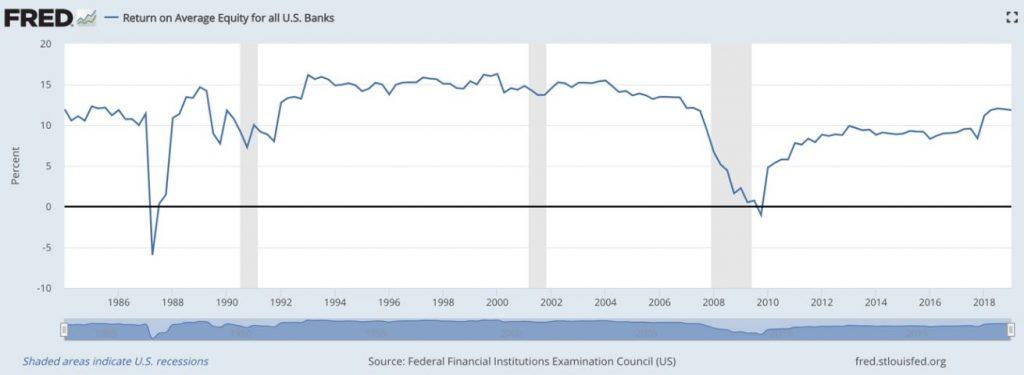 BBVA - Grafik RoE von US Banken im Überblick