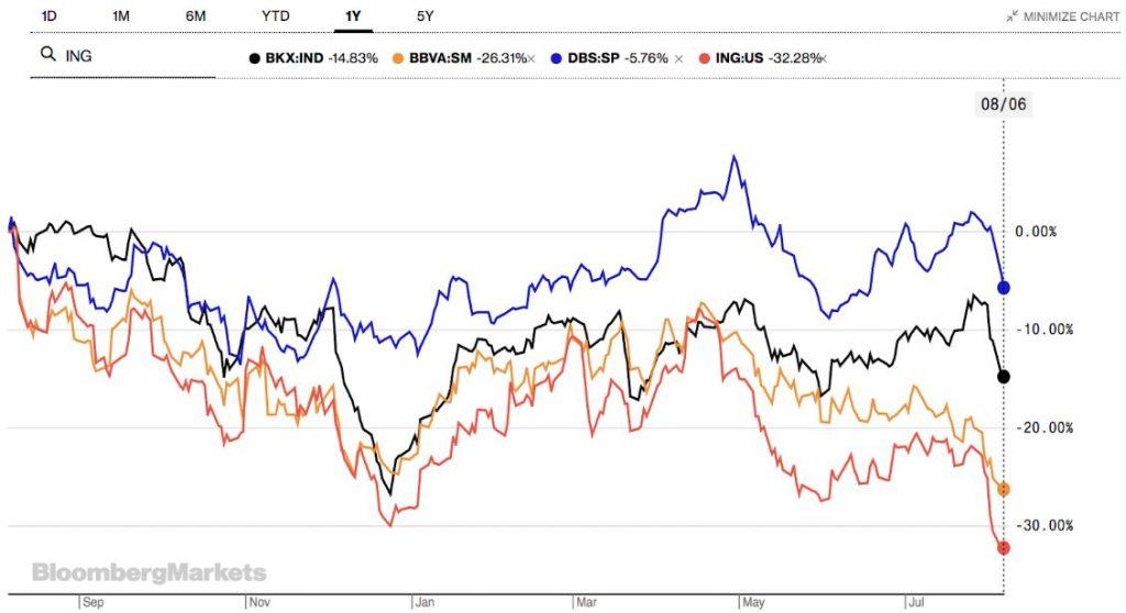 BBVA - Grafik zeigt Entwicklung verschiedener Banken im Überblick