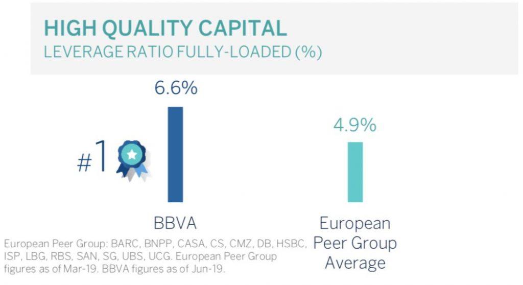 BBVA - Hohe Qualität des Kapitals