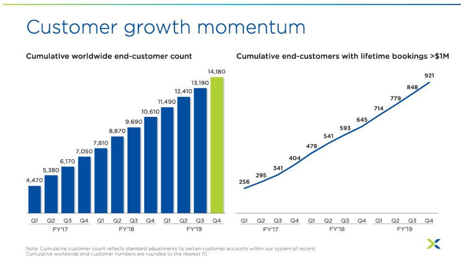 Nutanix Aktie Zahlen Q4 2019 - Grafik zeigt Kundenwachstum