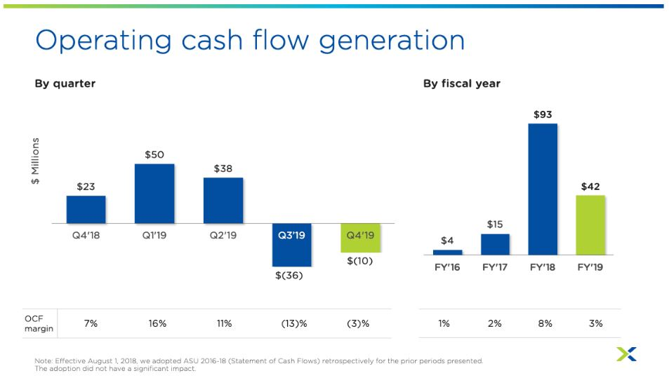 Nutanix Aktie Zahlen Q4 2019 - Grafik zeigt operativen Cashflow