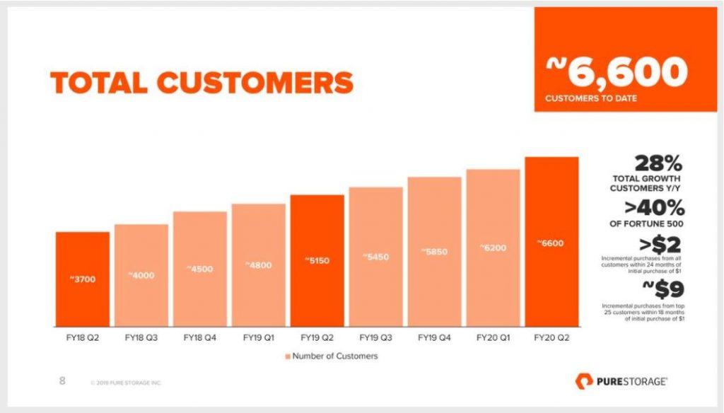 Pure Storage Q2 2019 - Grafik zeigt Anzahl an Kunden