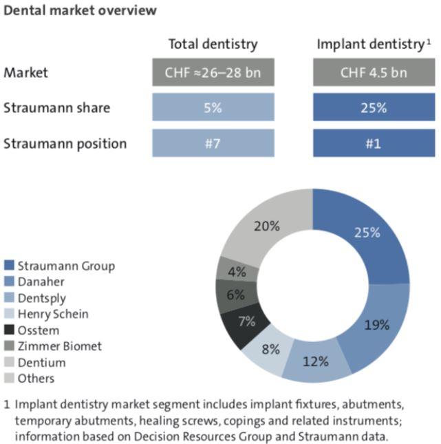 Straumann Group Aktie - Überblick des Dental Marktes Grafik